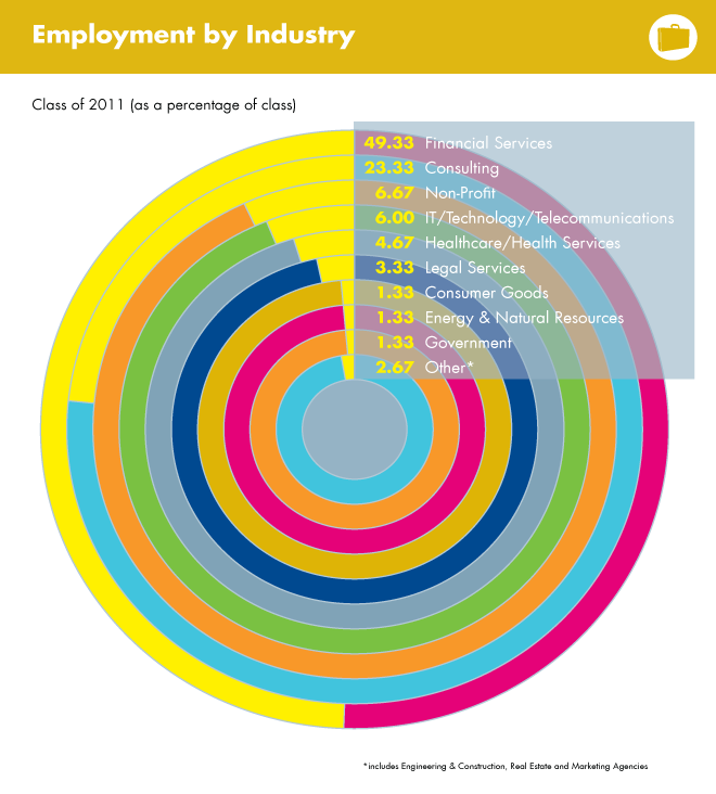 Employment by Industry, class of 2011